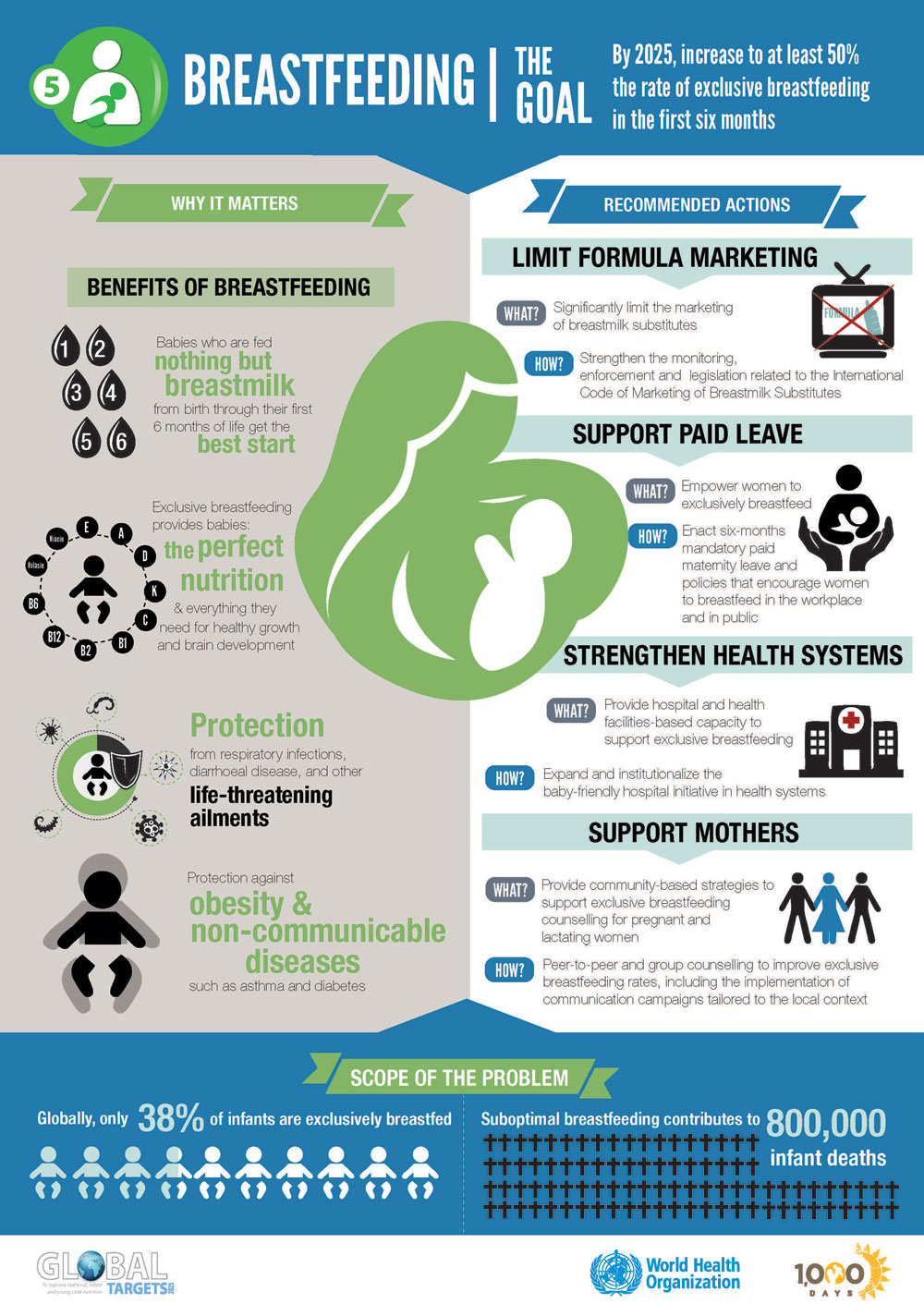 Breastfeeding A Key To Sustainable Development Iq Solutions