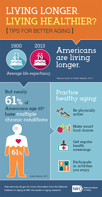 Healthy Aging in America…Leveraging a New Perspective | IQ ...