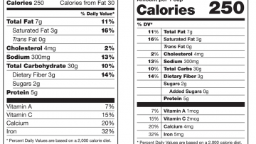 A nutritional information label.